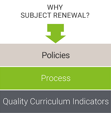 Why Subject Renewal